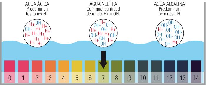 escala-alcalina-colores